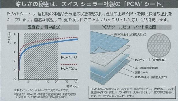PCM説明